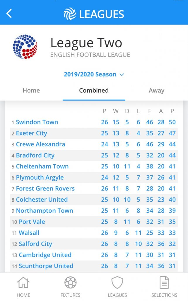 L2 table as it stands